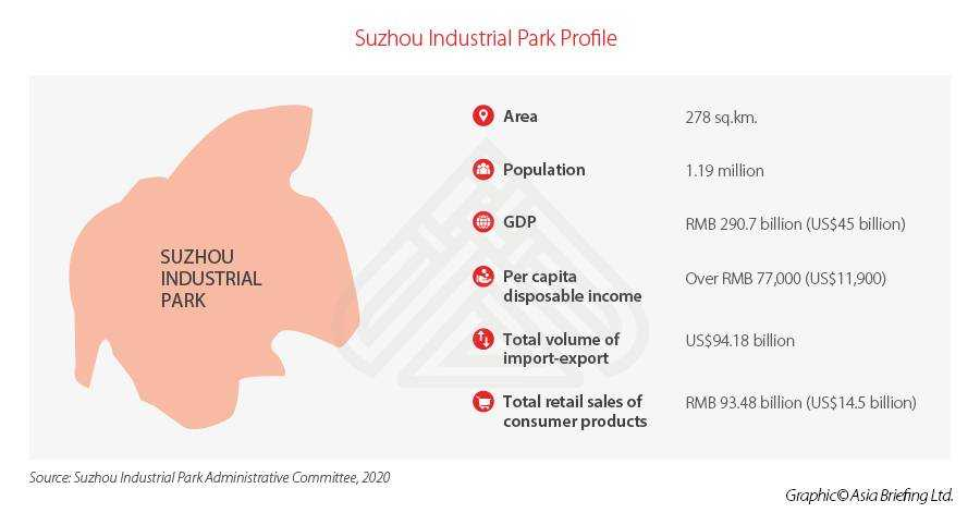 Suzhou Industrial Park Fact Map